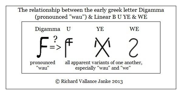 Digamma and Linear B U YE WE