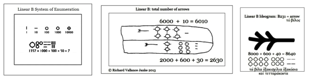 Linear B system of enumeration + Tablet R 4482 arrows count