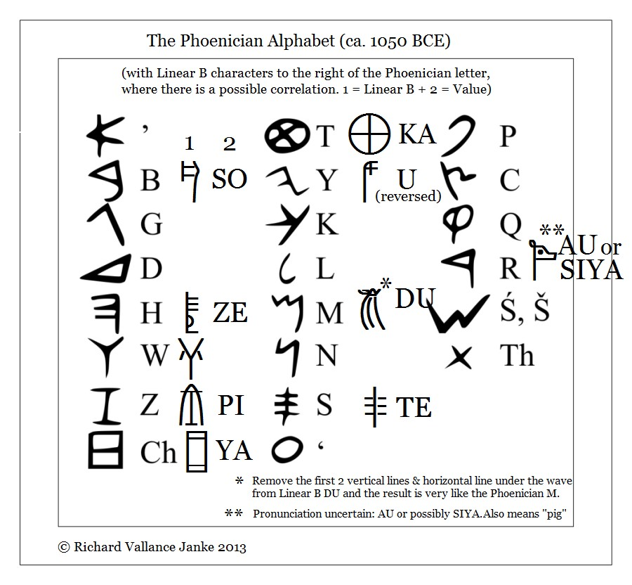 How Many Letters Are In The Phoenician Alphabet