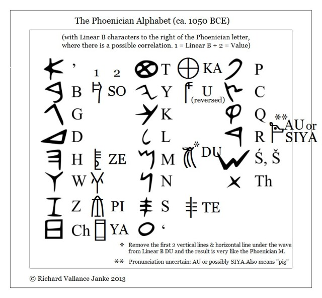 phoenician alphabet ca 1050 BC with Linear B correlations