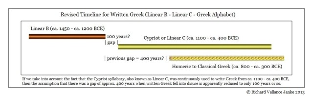 Revised Timeline for Written Greek (Linear B - Linear C - Greek Alphabet)