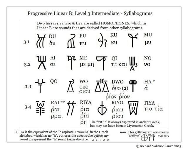 Progressive Linear B Level 3 syllabograms dipthongs & logograms