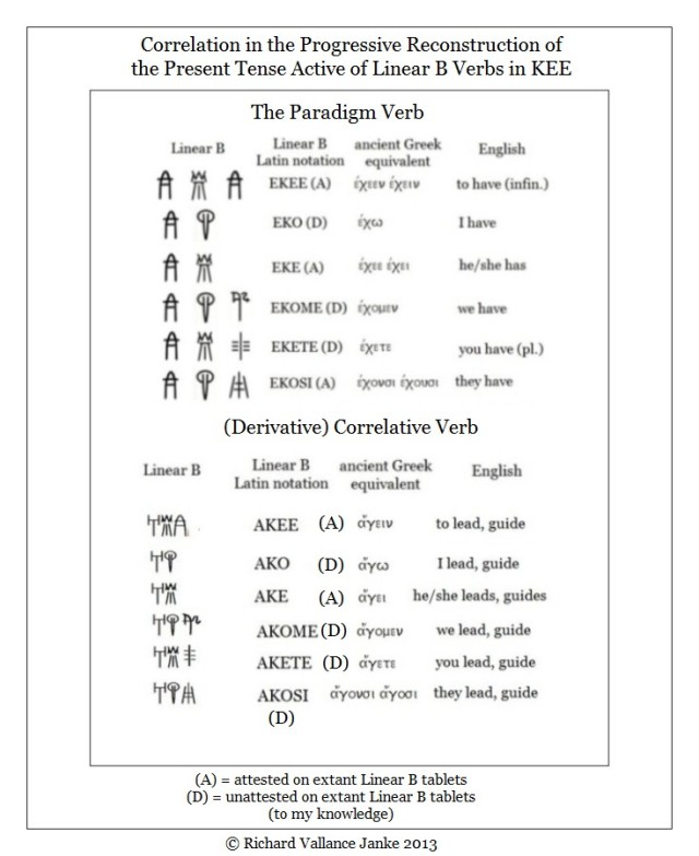 Mycanaean Verbs in KEE