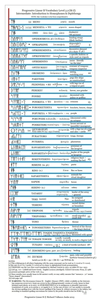 Progressive Linear B Syllabograms Level 3.2 Homophones M-Z