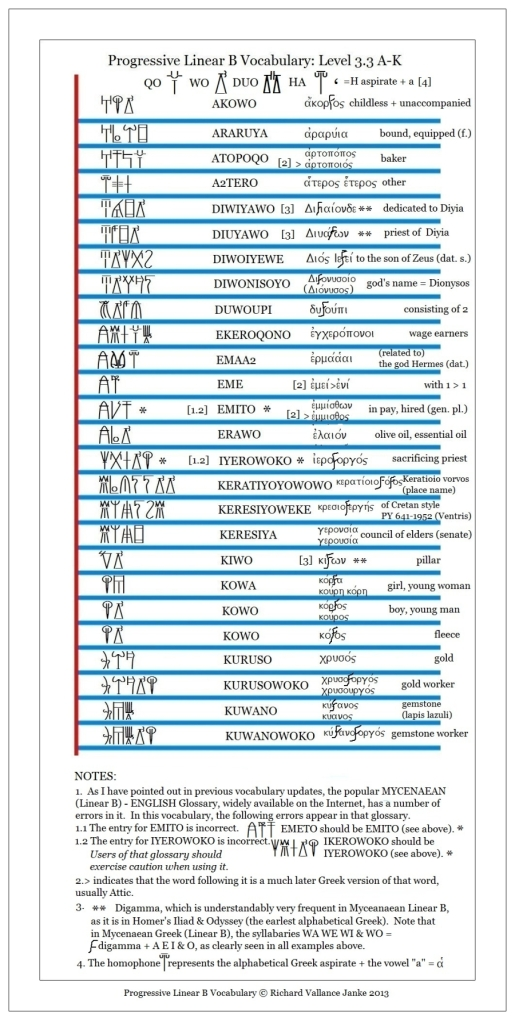 Progressive Linear B Vocabulary Level 3.3 A-K