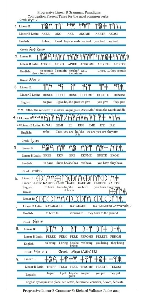 Progressive Linear B Present Tense Active & Middle600
