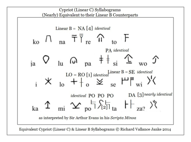 Cypriot syllababary as deciphered by Markus_egetmeyer_le_dialecte_grec_ancien_de_chypre Cypriot Linear C values = Linear B