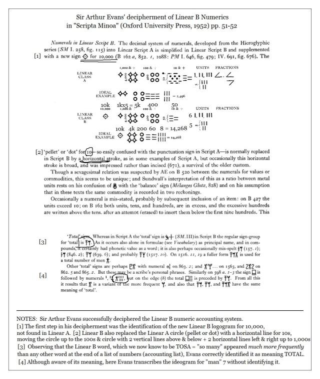 Scripta Minoa Arthur Evans Numerics pp. 51-52