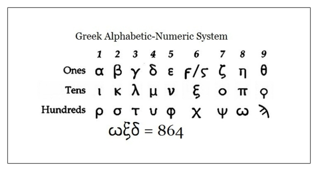Greek alpha-numeric