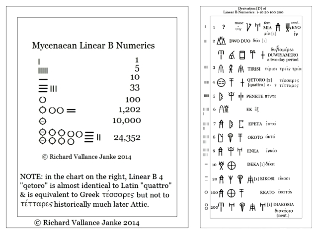 Mycenaean Linear B Numeric System and Alpha