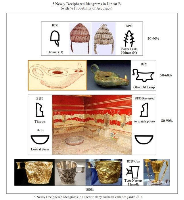 5 newly deciphered ideograms boars tusk helmet olive oil lamp lustrallbasin and royal throne and nestors cup variartion