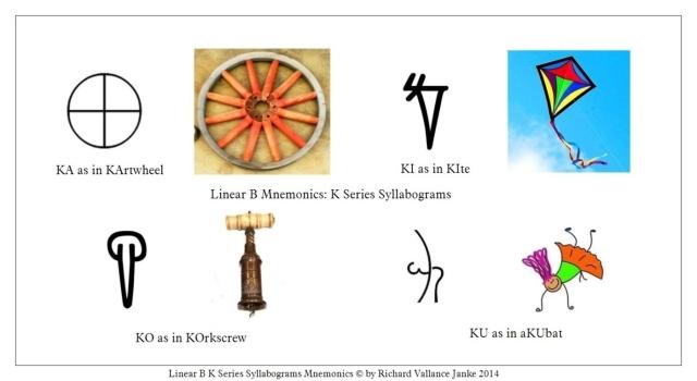 mnemonics for Linear B KA KI KO KU syllabograms