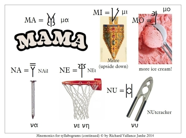 Mnemonics for Linear B syllabograms MA MI MO NA NE NU