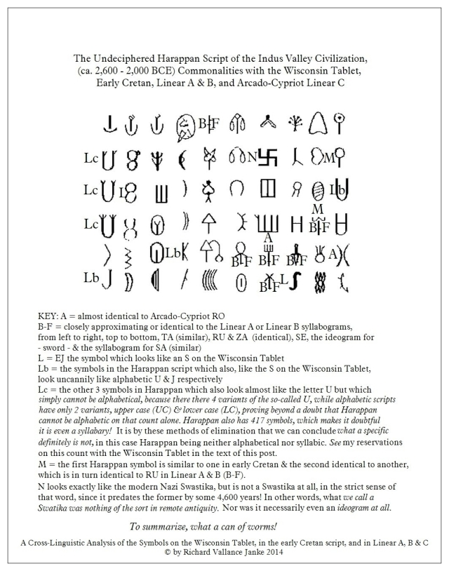 Harappan Wisconsin Tablet and Mediterranean Scripts