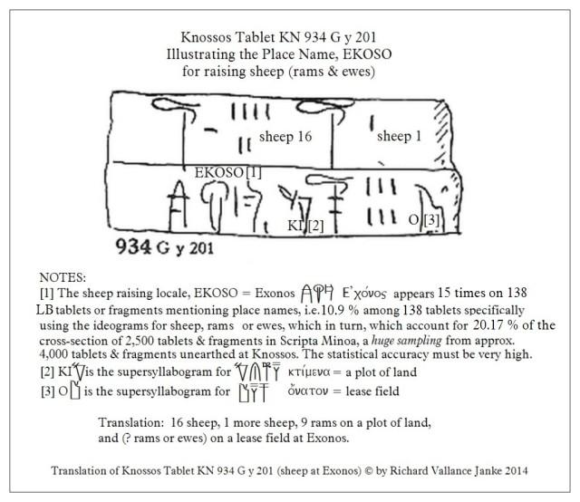 Knossos Tablet KN 934 G y 201 sheep  Exonos