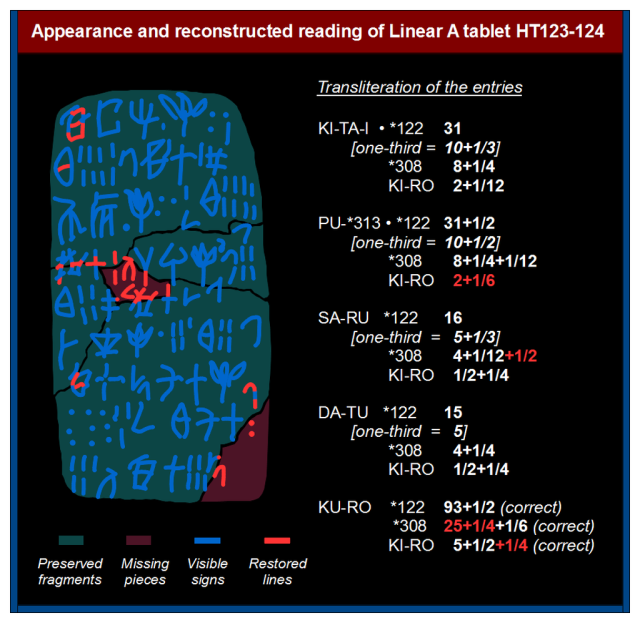 Minoan-accounting-tablet-fractions