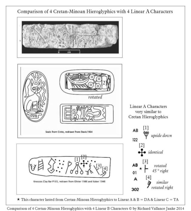 Comparison of Cretan hieroglyphics with Linear A Characters