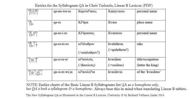 Linear B Syllabogram QA in the Linear B Lexicon by Chris Tselentis