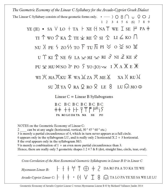 Linear C geometric