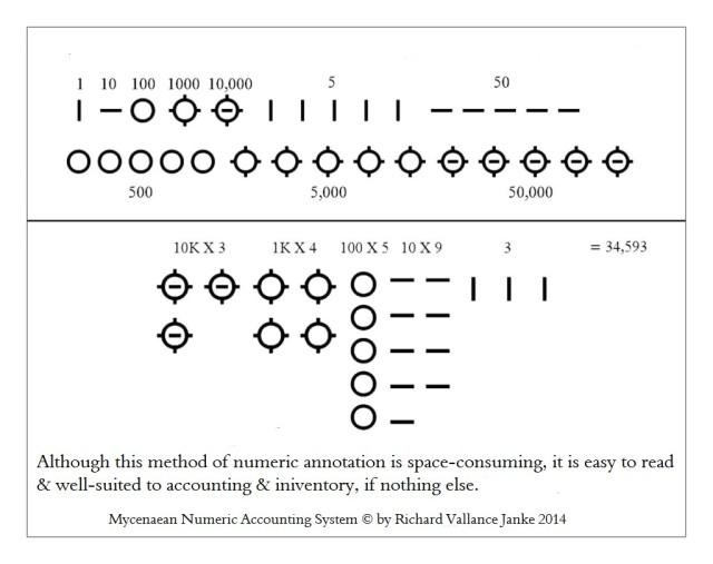 Mycenaean Linear B Numerics