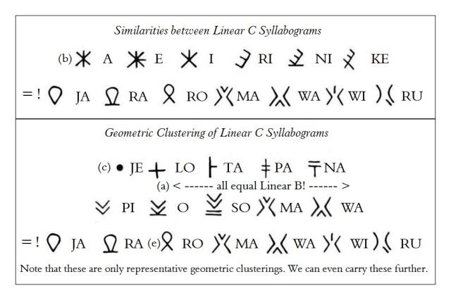 Similarities in & Geometric Clustering of Linear C Syllabograms