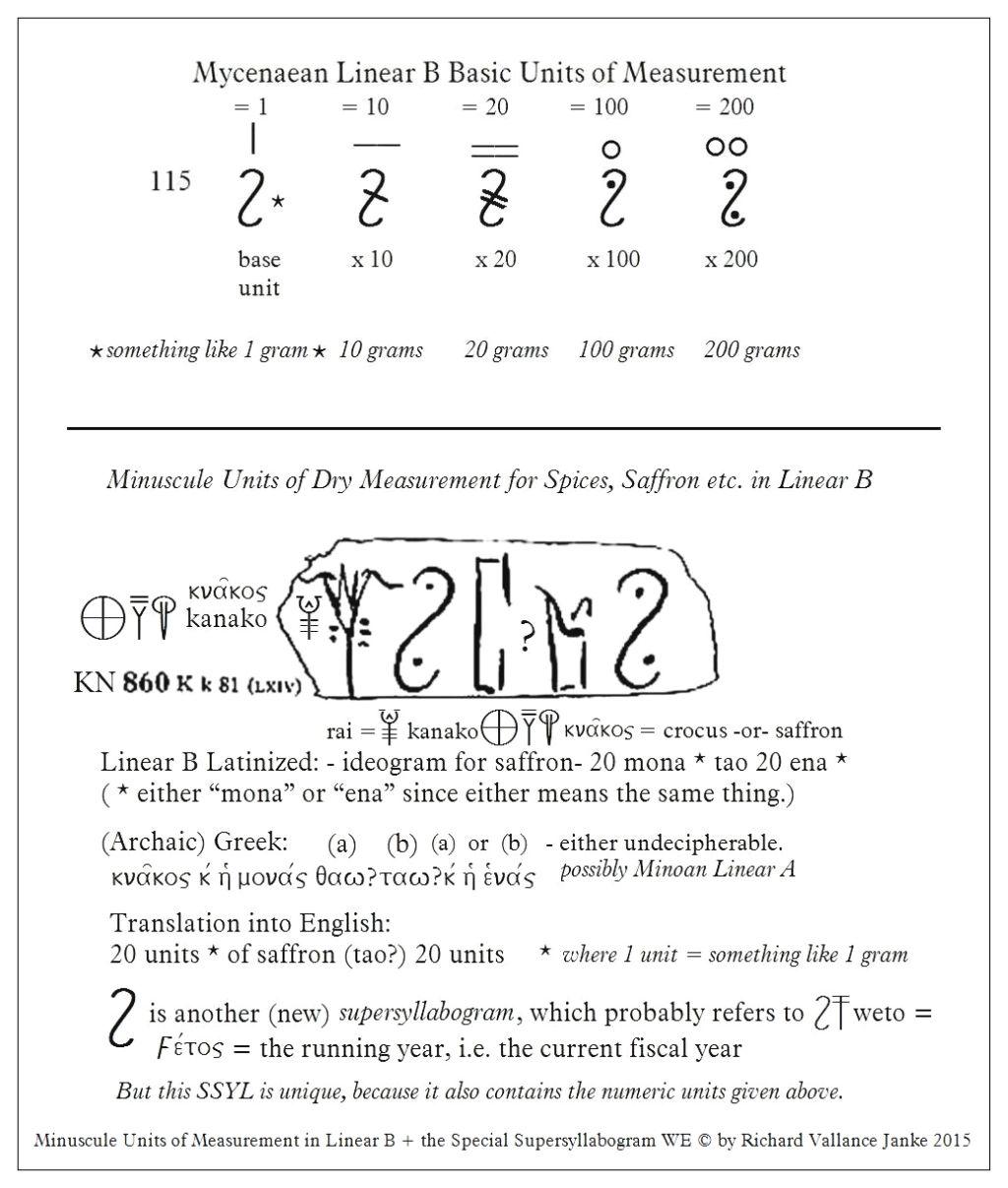 numerics | Minoan Linear A, Linear B, Knossos & Mycenae