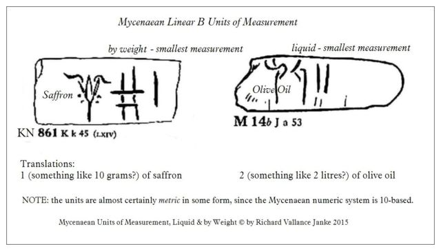 Mycenaean Linear B Units of Measurment, Liquid & by Weight A