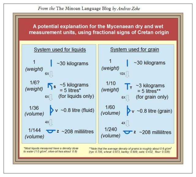 Mycenaean-measurement-systems Minoan Language Blog
