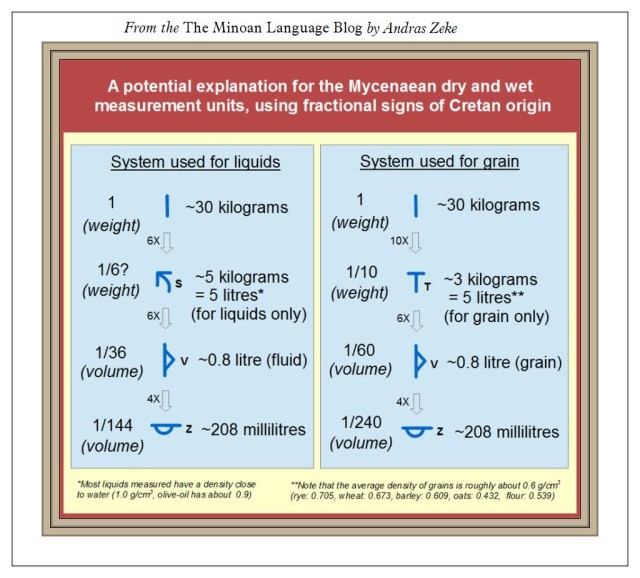 Mycenaean-measurement-systems Minoan Language Blog
