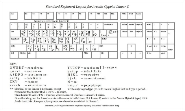 standard keyboard layout for Arcado-Cypriot Linear C
