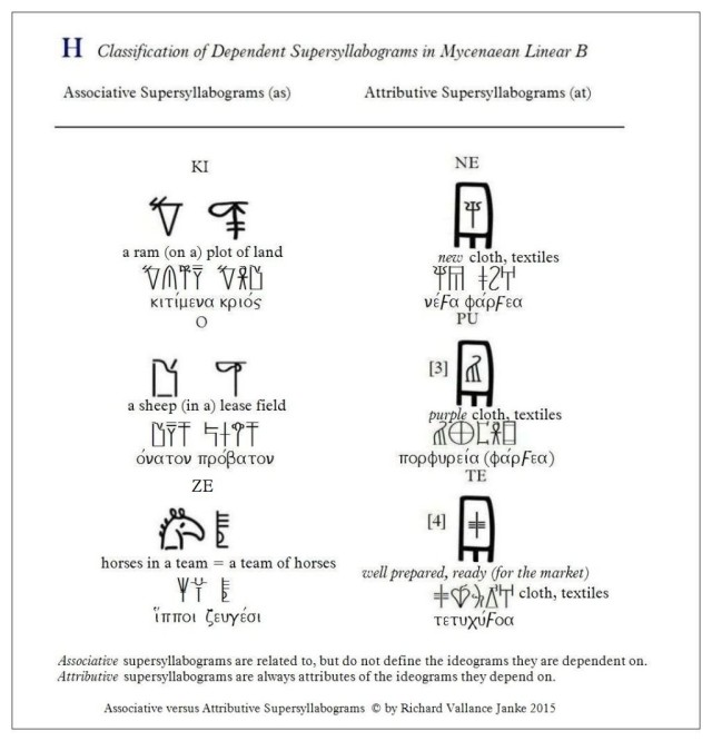Illustration of Associative versus Attributive Supersyllabograms in Mycenaean Linear B