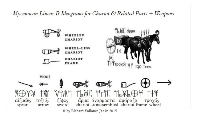 Linear B military ideogams chariots etc