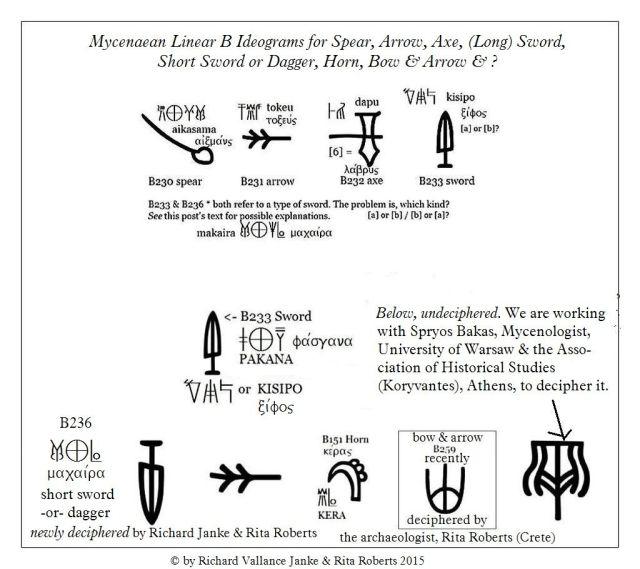 Linear B military ideograms for swords, axes & bows
