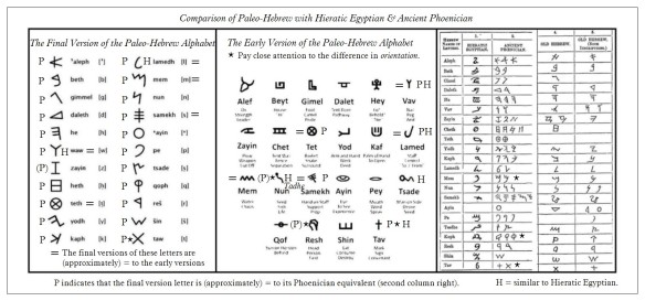 Comparison Between the Paleo-Hebrew Alphabets and Hieratic