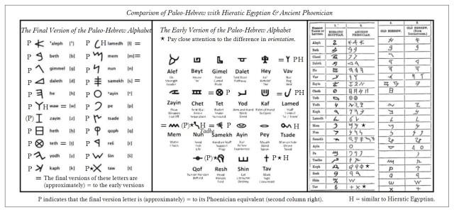 Phoenician Paleo-Hebrew Hieratic-Paleo