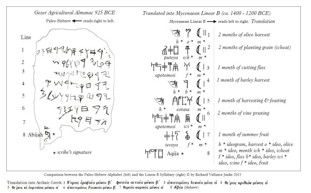 Gezer Almanac left and translation into Mycenaean Linear B  right