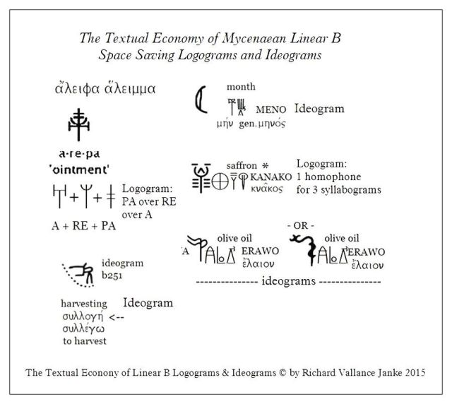 space saving Linear B ideograms and logograms