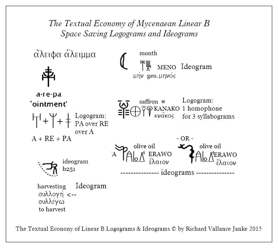 translation of the gezer almanac into mycenaean linear b click to enlarge