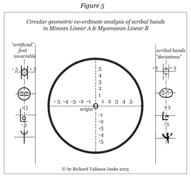 e figure 5 circular Linear A & Linear B