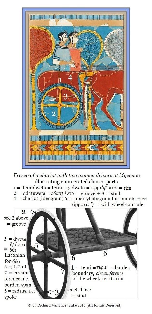 Mycenaean-Fresco-Mycenae-women-charioteers
