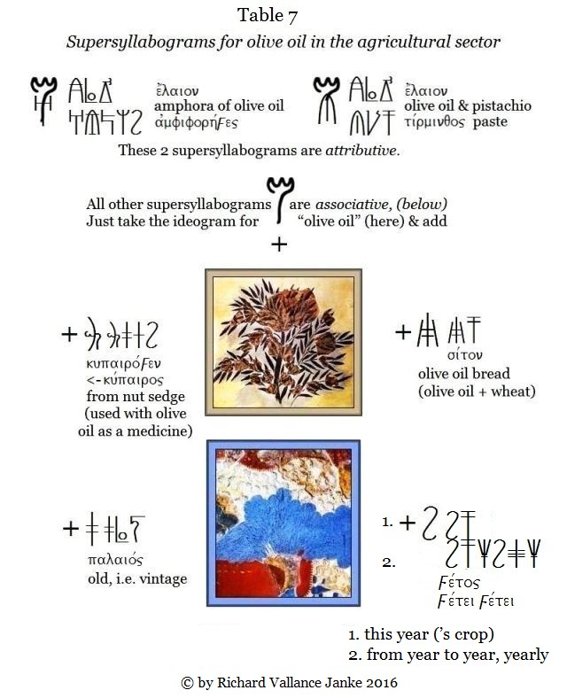 Table 7 fb Supersyllaograms for olive oil in Myenaean Linear B