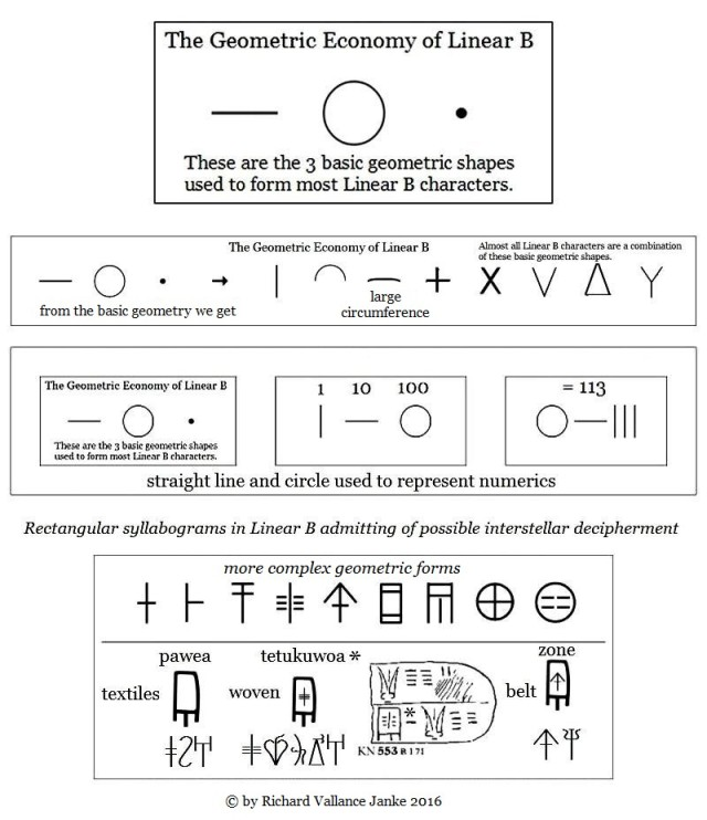 Geometric enonomy of Linear B