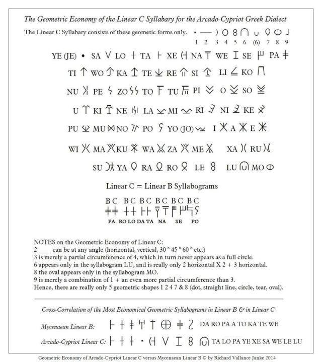 linear-c-geometric