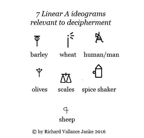 7 ideograms for decipherment of Linear A