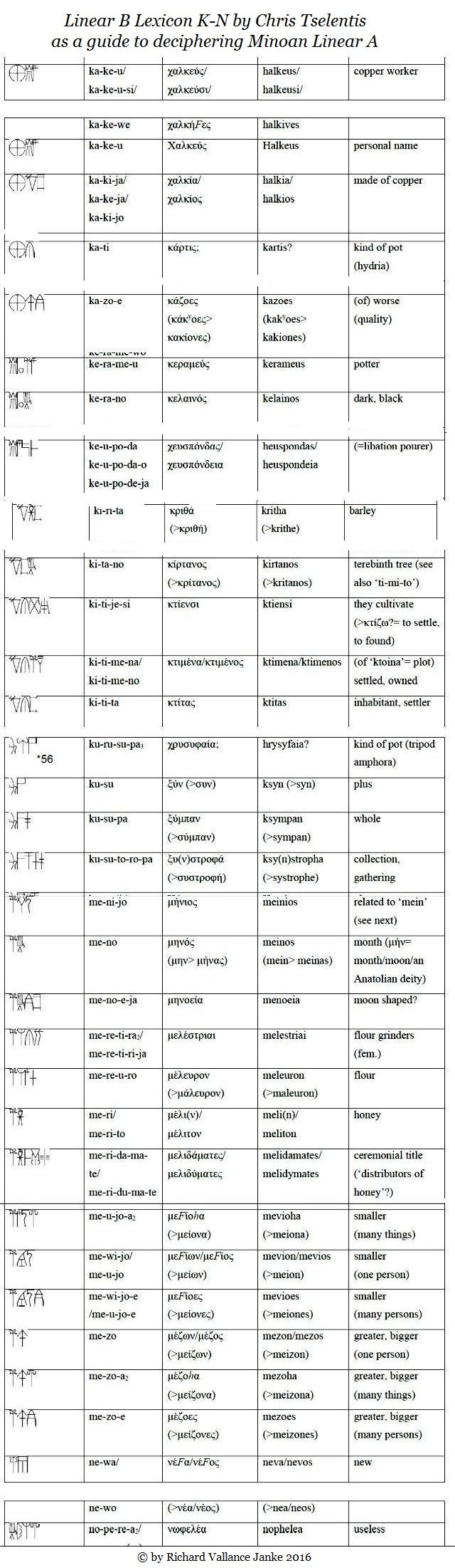 Linear B Lexicon K-N as a guide to deciphering Minoan Linear A