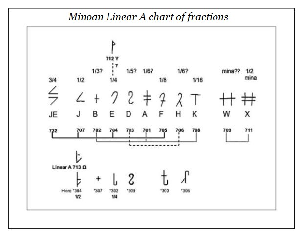 LinearA_Fraction_Chart