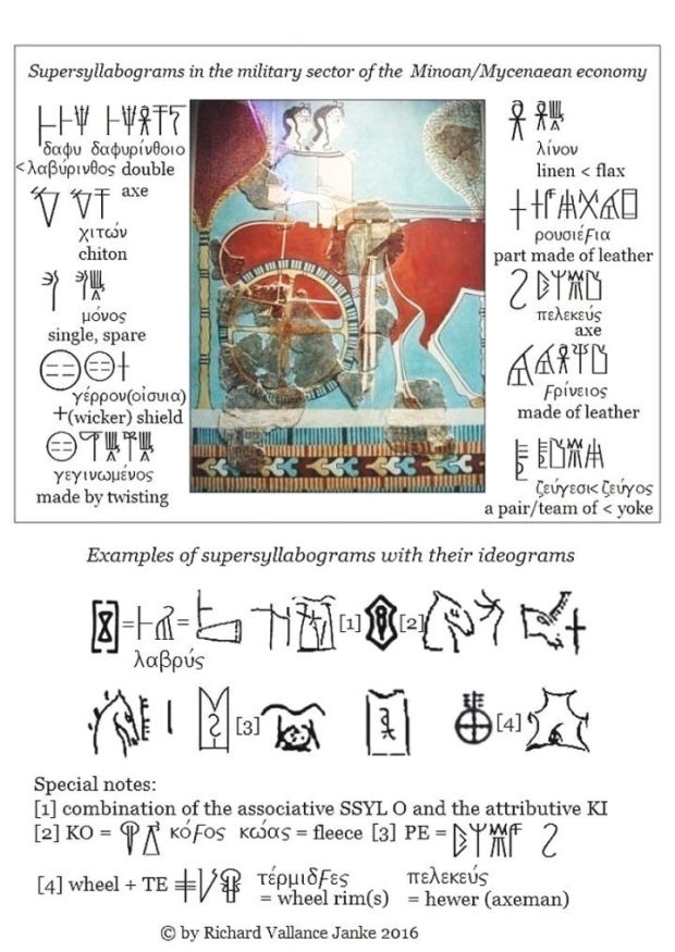 military supersyllabograms