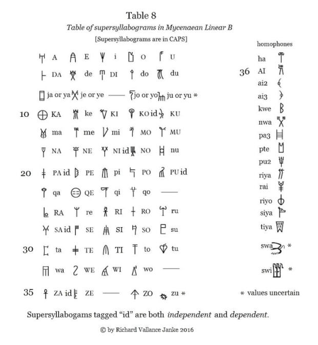 table-8-supersyllabograms-in-linear-b