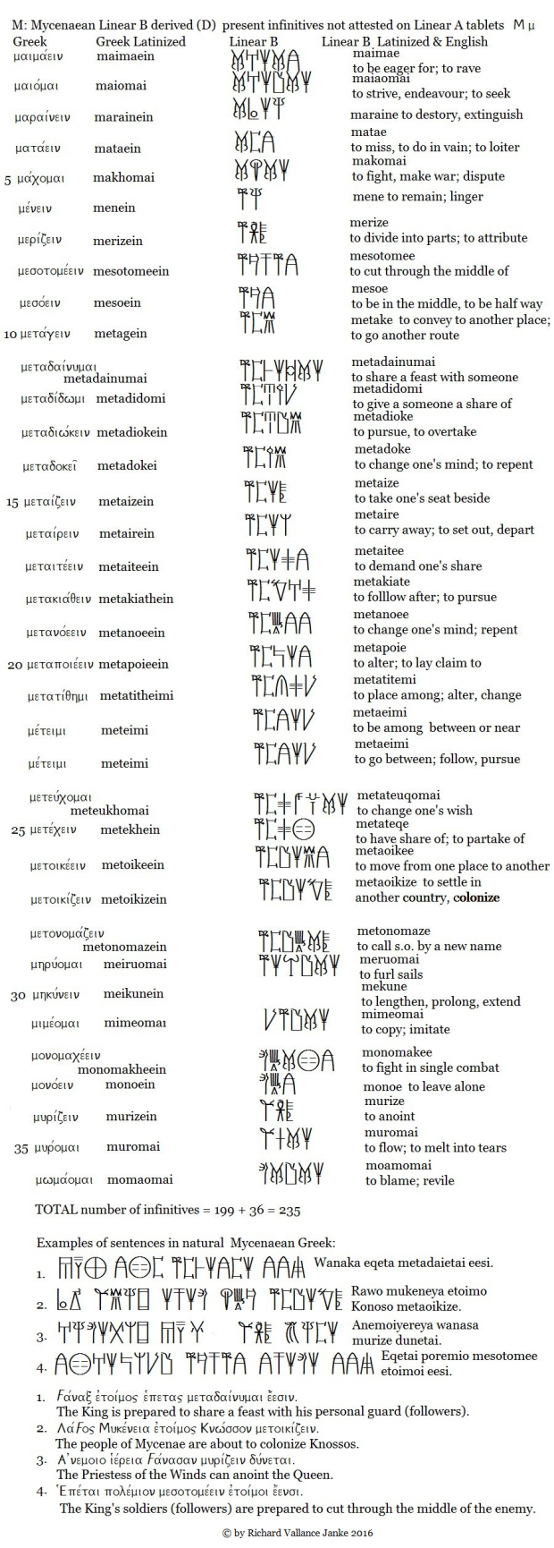 mycenaean-d-derived-infinitives-in-m-620