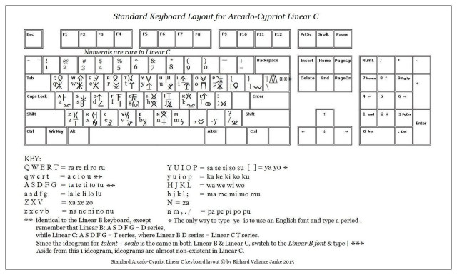 standard-keyboard-layout-for-arcado-cypriot-linear-c1